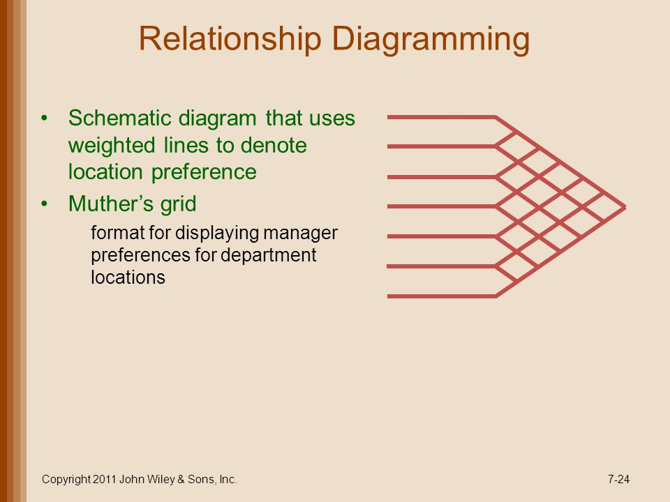 Relationship Diagramming Schematic diagram that uses weighted lines to denote location preference Muthers grid format for displaying manager preferences for department locations Copyright 2011 John Wiley & Sons, Inc.7-24