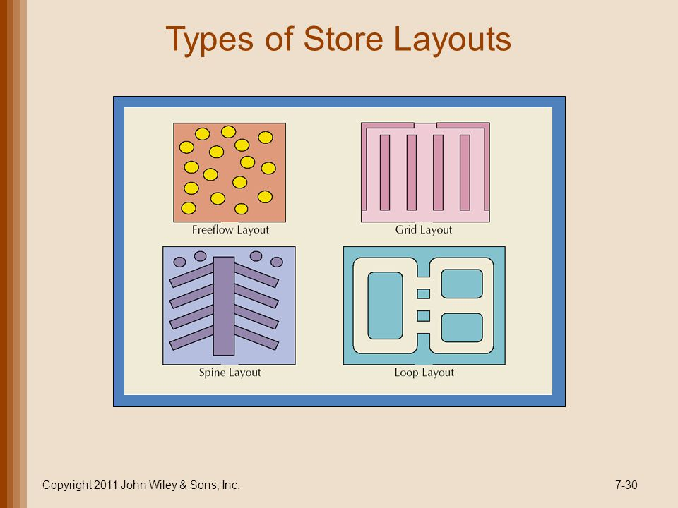 Types of Store Layouts Copyright 2011 John Wiley & Sons, Inc.7-30