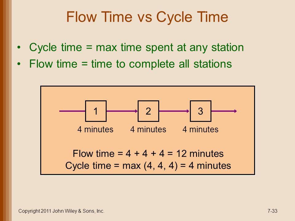 Flow Time vs Cycle Time Cycle time = max time spent at any station Flow time = time to complete all stations Copyright 2011 John Wiley & Sons, Inc.7-33 123 4 minutes Flow time = 4 + 4 + 4 = 12 minutes Cycle time = max (4, 4, 4) = 4 minutes