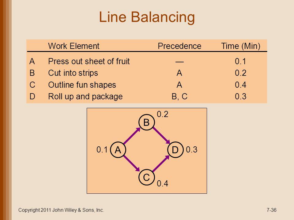 Line Balancing Copyright 2011 John Wiley & Sons, Inc.7-36 0.1 0.2 0.4 0.3 D B C A Work ElementPrecedenceTime (Min) APress out sheet of fruit0.1 BCut into stripsA0.2 COutline fun shapesA0.4 DRoll up and packageB, C0.3
