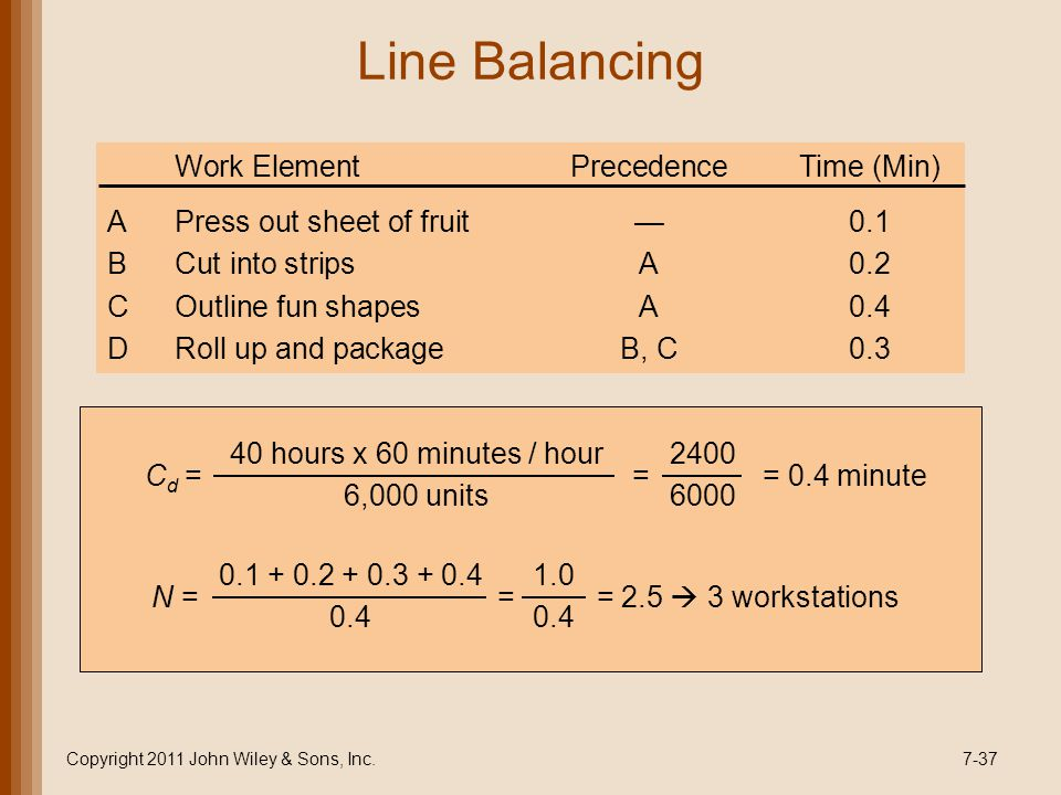 Line Balancing Copyright 2011 John Wiley & Sons, Inc.7-37 C d = = = 0.4 minute 40 hours x 60 minutes / hour 6,000 units 2400 6000 N = = = 2.5 3 workstations 1.0 0.4 0.1 + 0.2 + 0.3 + 0.4 0.4 Work ElementPrecedenceTime (Min) APress out sheet of fruit0.1 BCut into stripsA0.2 COutline fun shapesA0.4 DRoll up and packageB, C0.3