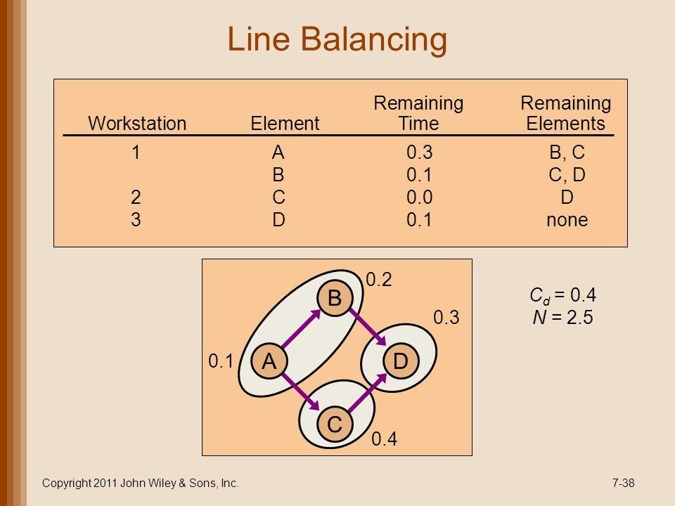 Line Balancing Copyright 2011 John Wiley & Sons, Inc.7-38 C d = 0.4 N = 2.5 0.1 0.2 0.4 0.3 D B C A Remaining WorkstationElementTimeElements 1A0.3B, C B0.1C, D 2C0.0D 3D0.1none