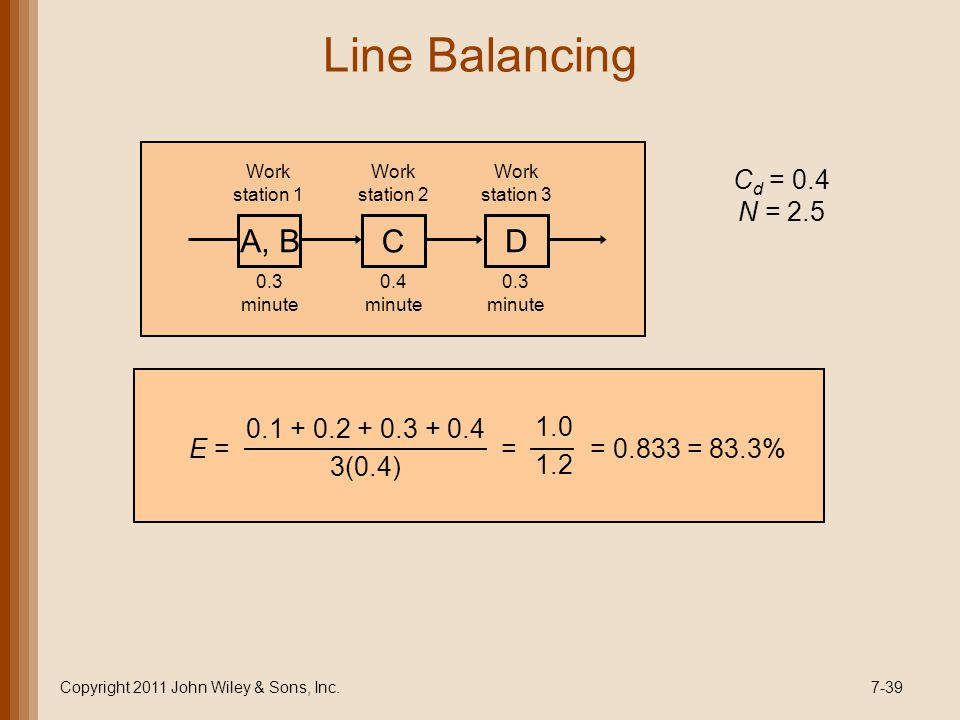 Line Balancing Copyright 2011 John Wiley & Sons, Inc.7-39 A, B C D Work station 1 Work station 2 Work station 3 0.3 minute 0.4 minute 0.3 minute C d = 0.4 N = 2.5 E = = = 0.833 = 83.3% 0.1 + 0.2 + 0.3 + 0.4 3(0.4) 1.0 1.2