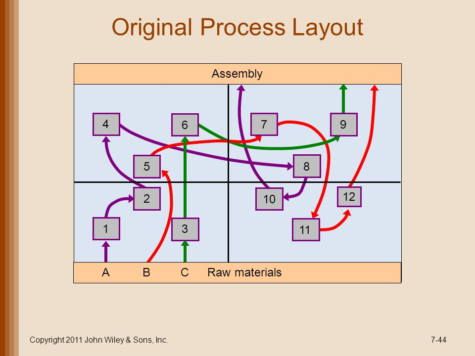 Original Process Layout Copyright 2011 John Wiley & Sons, Inc.7-44 CABRaw materials Assembly 1 2 3 4 5 6 7 8 9 10 11 12