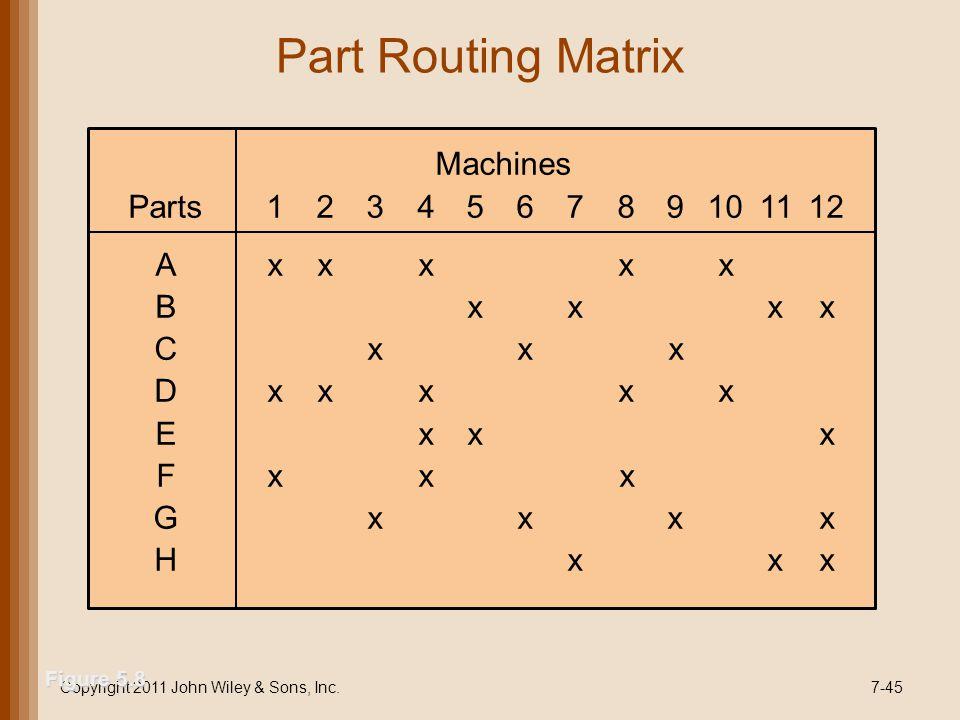 Part Routing Matrix Copyright 2011 John Wiley & Sons, Inc.7-45 Machines Parts123456789101112 Axxxxx Bxxxx Cxxx Dxxxxx Exxx Fxxx Gxxxx Hxxx Figure 5.8