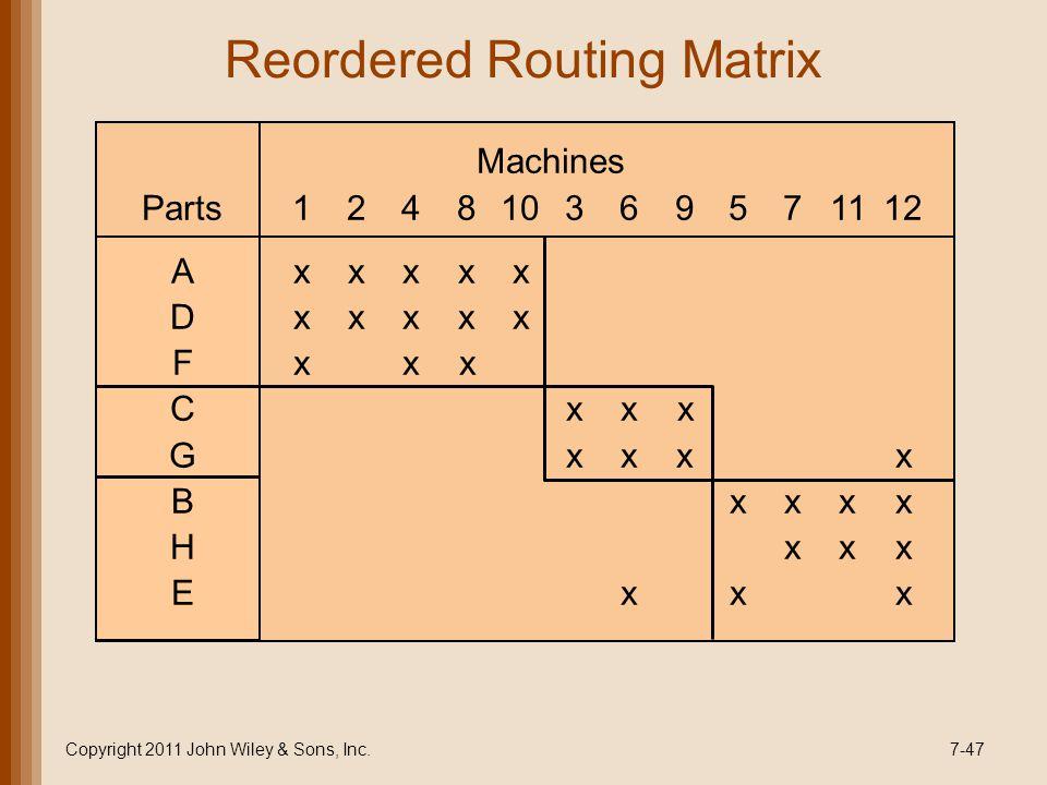 Reordered Routing Matrix Copyright 2011 John Wiley & Sons, Inc.7-47 Machines Parts124810369571112 Axxxxx Dxxxxx Fxxx Cxxx Gxxxx Bxxxx Hxxx Exxx