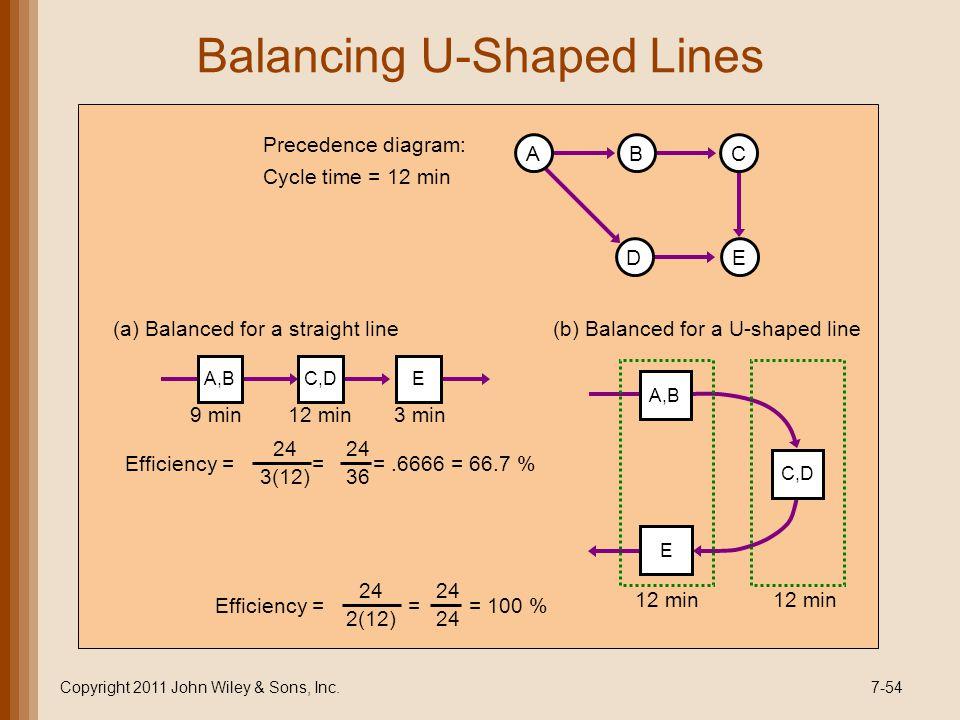 Balancing U-Shaped Lines Copyright 2011 John Wiley & Sons, Inc.