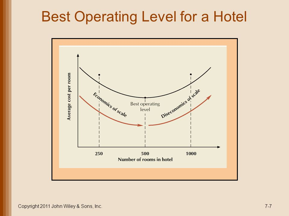 Best Operating Level for a Hotel Copyright 2011 John Wiley & Sons, Inc.7-7
