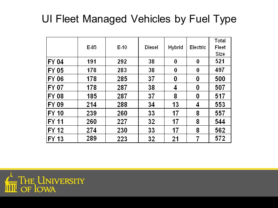 UI Fleet Managed Vehicles by Fuel Type