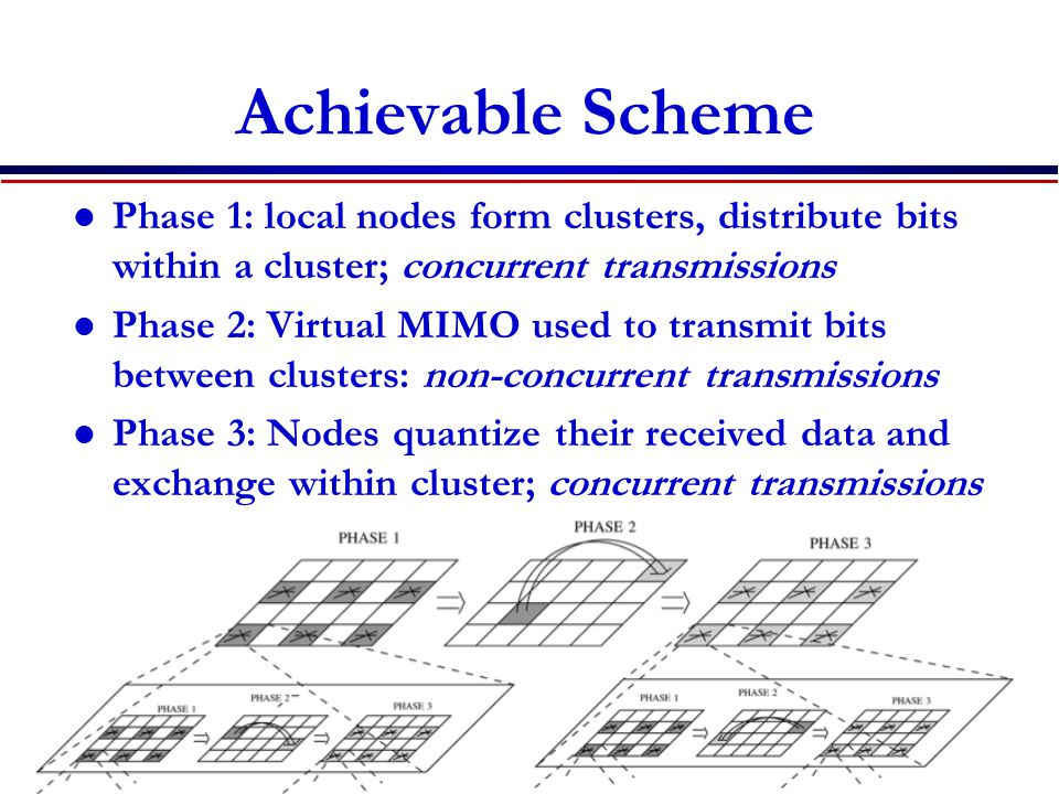 Achievable Scheme Phase 1: local nodes form clusters, distribute bits within a cluster; concurrent transmissions Phase 2: Virtual MIMO used to transmit bits between clusters: non-concurrent transmissions Phase 3: Nodes quantize their received data and exchange within cluster; concurrent transmissions