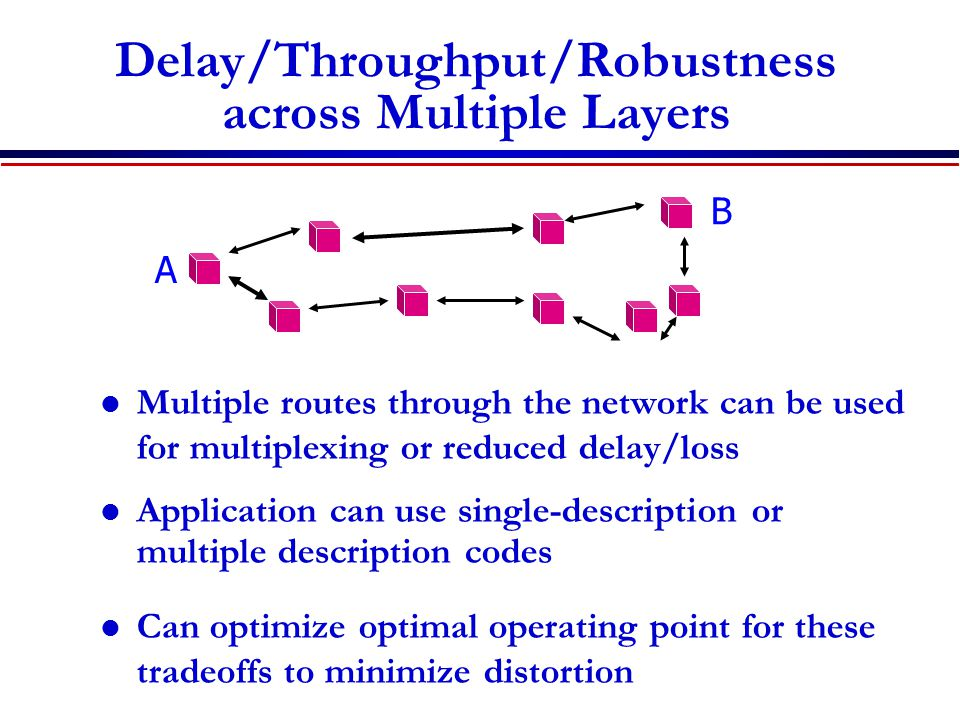 Delay/Throughput/Robustness across Multiple Layers Multiple routes through the network can be used for multiplexing or reduced delay/loss Application can use single-description or multiple description codes Can optimize optimal operating point for these tradeoffs to minimize distortion A B