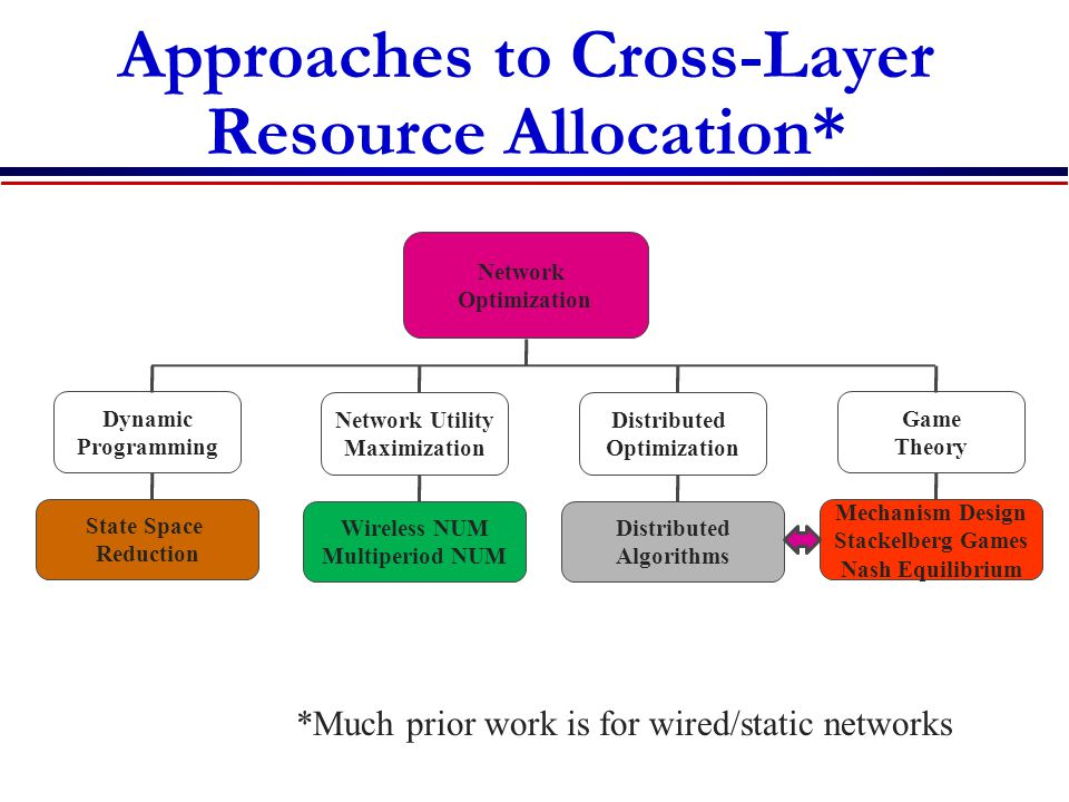 Approaches to Cross-Layer Resource Allocation* Network Optimization Dynamic Programming State Space Reduction *Much prior work is for wired/static networks Distributed Optimization Distributed Algorithms Network Utility Maximization Wireless NUM Multiperiod NUM Game Theory Mechanism Design Stackelberg Games Nash Equilibrium
