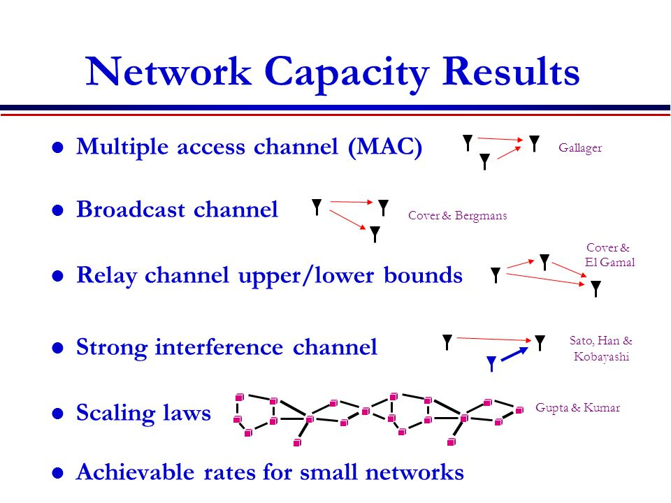 Network Capacity Results Multiple access channel (MAC) Broadcast channel Relay channel upper/lower bounds Strong interference channel Scaling laws Achievable rates for small networks Gallager Cover & Bergmans Cover & El Gamal Gupta & Kumar Sato, Han & Kobayashi
