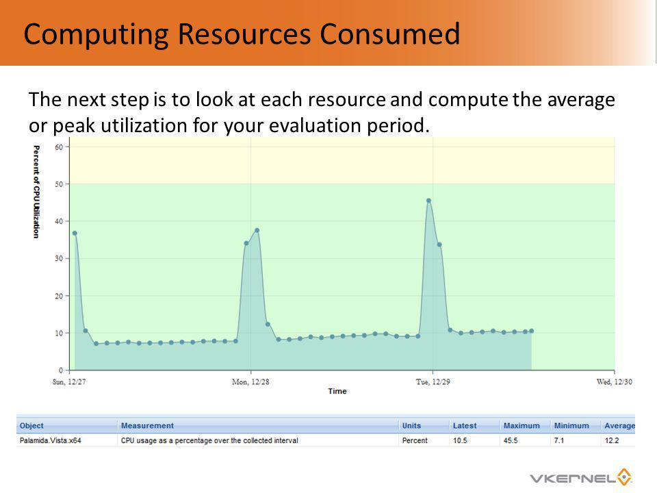 Computing Resources Consumed The next step is to look at each resource and compute the average or peak utilization for your evaluation period.