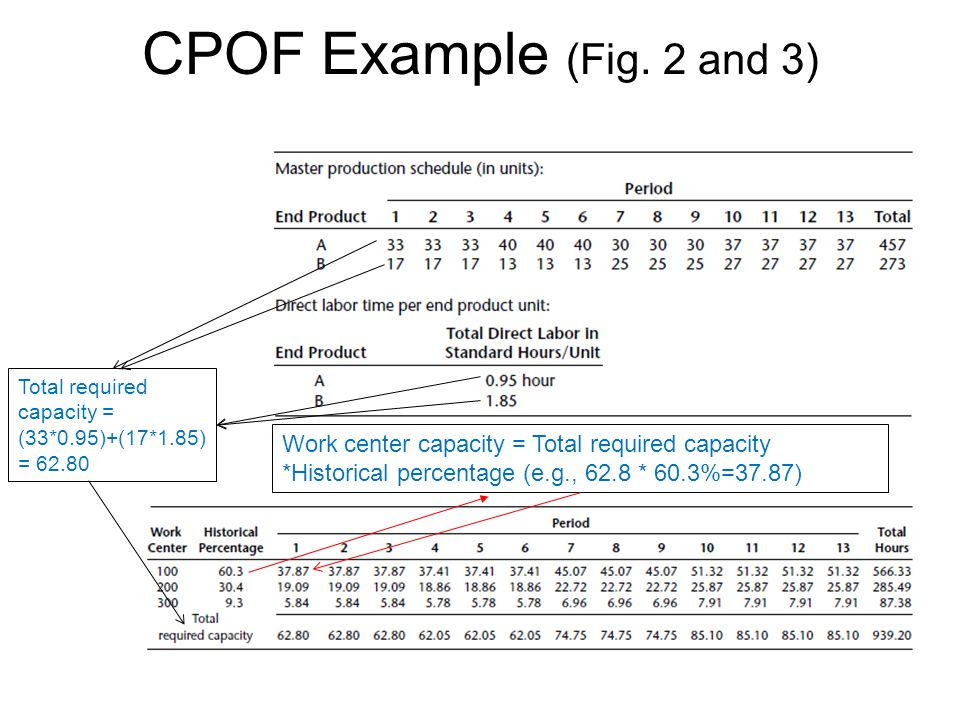 CPOF Example (Fig. 2 and 3) Total required capacity = (33*0.95)+(17*1.85) = 62.80 Work center capacity = Total required capacity *Historical percentag