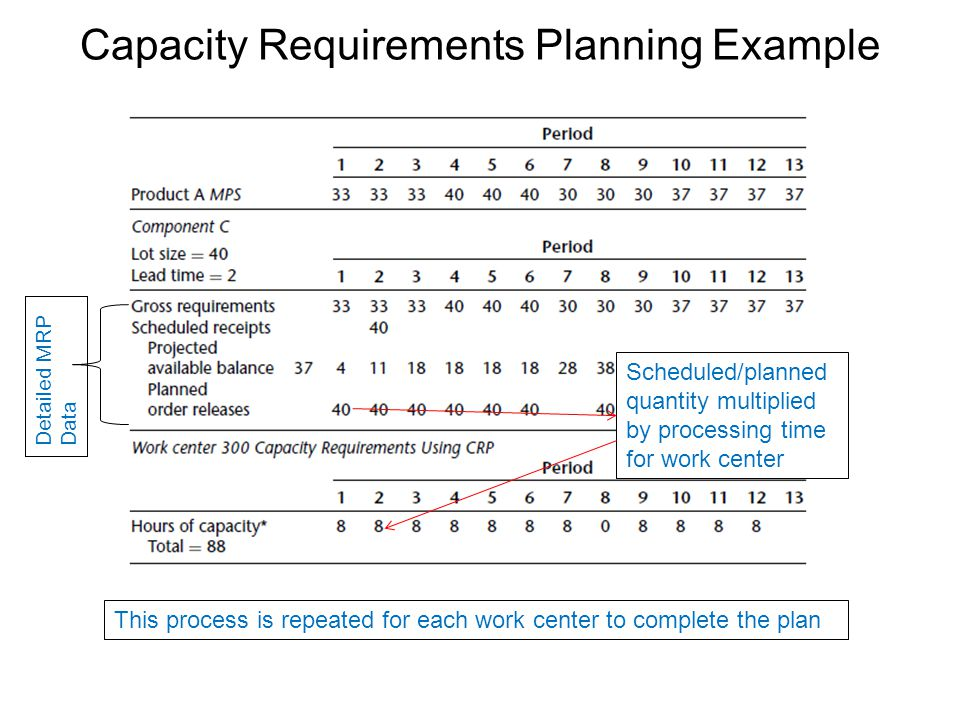 Capacity Requirements Planning Example Detailed MRP Data Scheduled/planned quantity multiplied by processing time for work center This process is repe