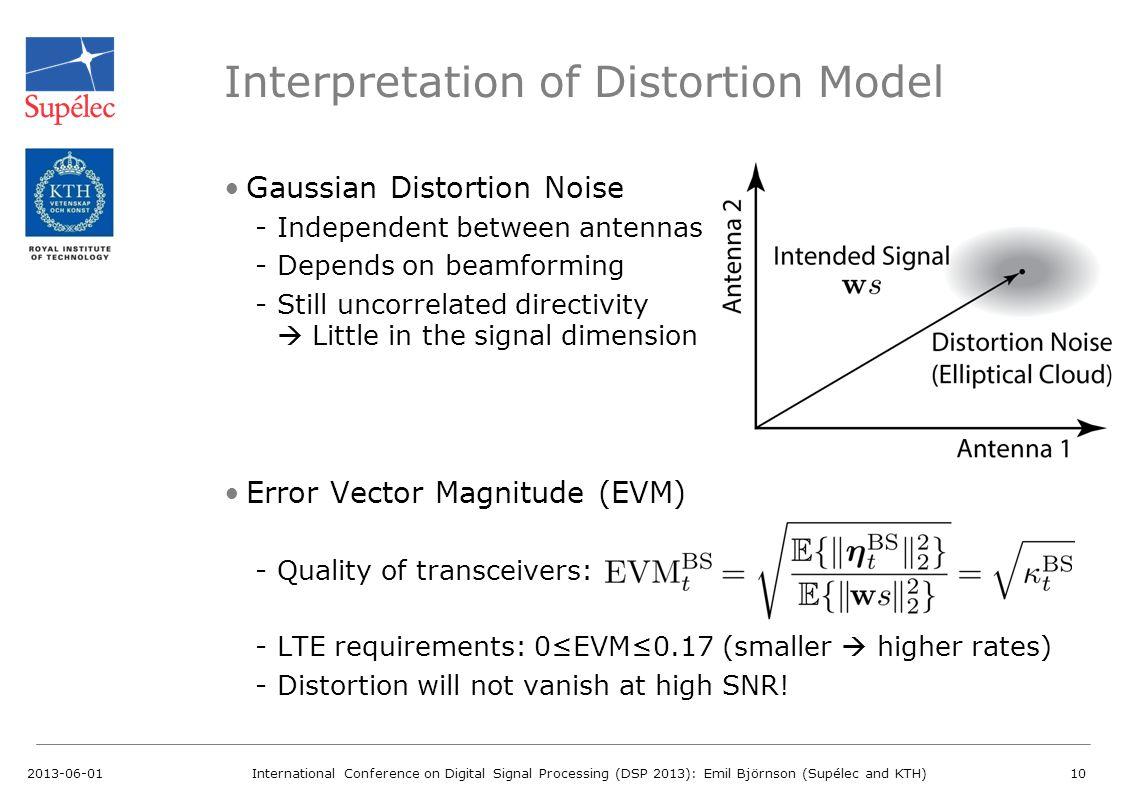 Interpretation of Distortion Model Gaussian Distortion Noise -Independent between antennas -Depends on beamforming -Still uncorrelated directivity Lit
