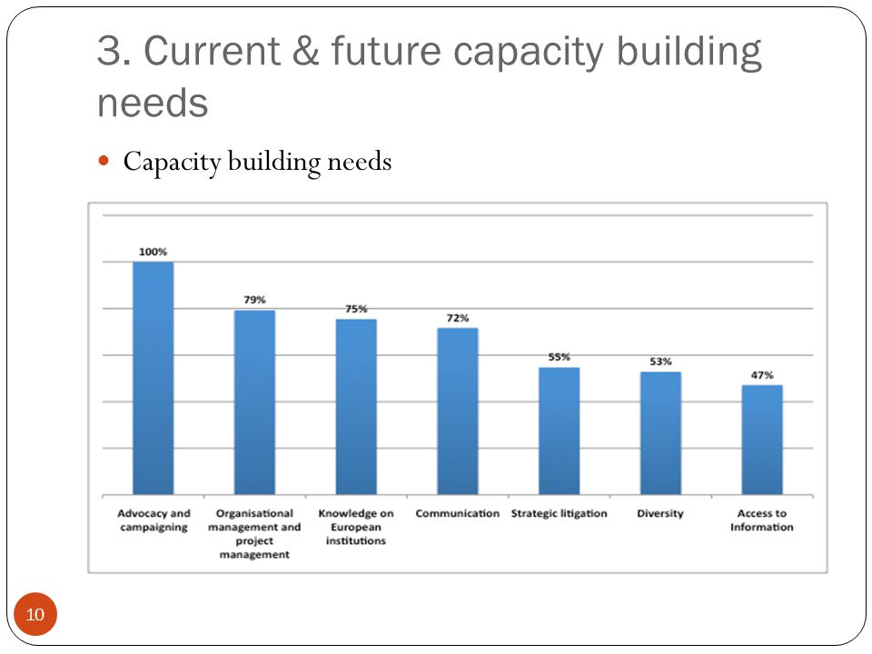 3. Current & future capacity building needs 10 Capacity building needs