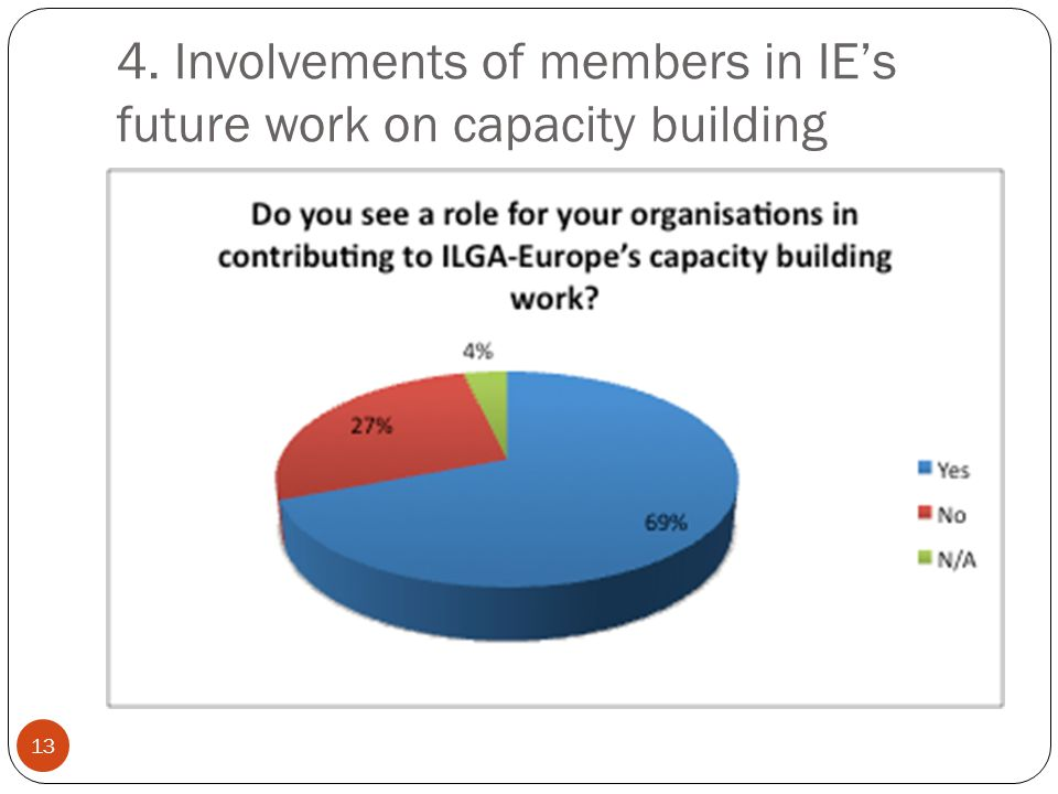 4. Involvements of members in IEs future work on capacity building 13