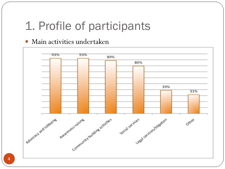 1. Profile of participants 4 Main activities undertaken