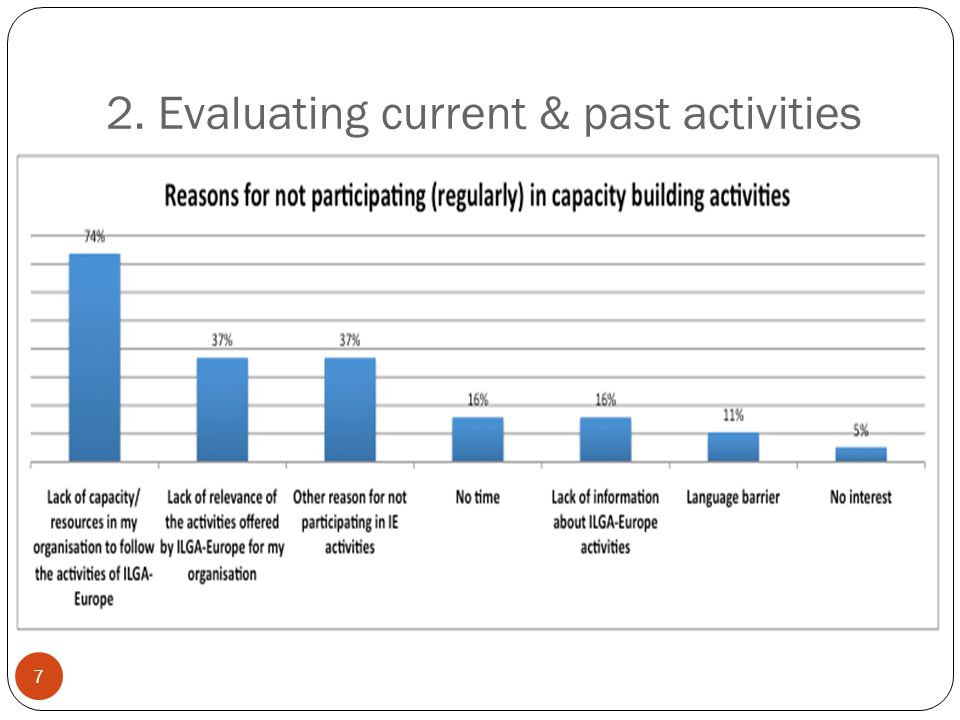 2. Evaluating current & past activities 7