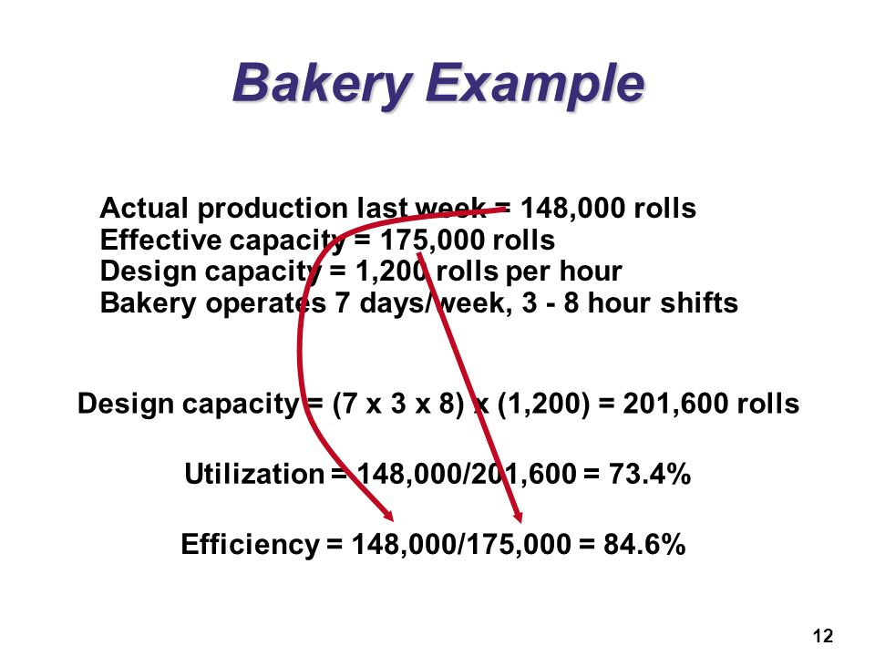 12 Bakery Example Actual production last week = 148,000 rolls Effective capacity = 175,000 rolls Design capacity = 1,200 rolls per hour Bakery operate