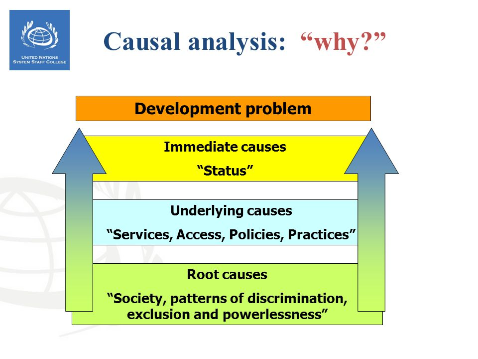 Development problem Root causes Society, patterns of discrimination, exclusion and powerlessness Underlying causes Services, Access, Policies, Practic