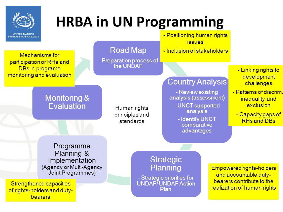 Road Map - Preparation process of the UNDAF Country Analysis - Review existing analysis (assessment) - UNCT supported analysis - Identify UNCT compara