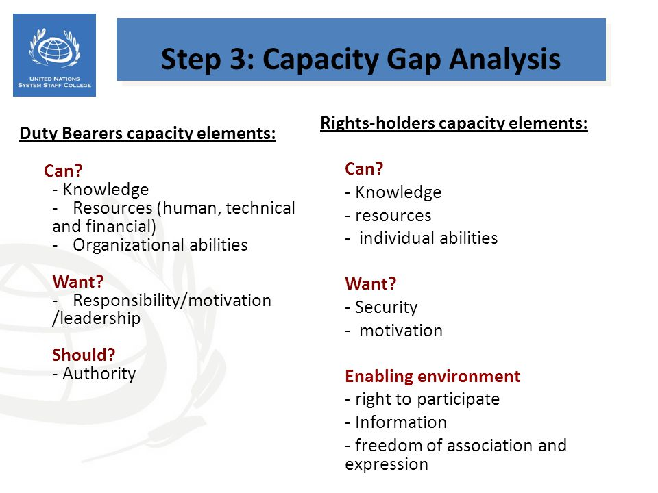 Duty Bearers capacity elements: Can? - Knowledge -Resources (human, technical and financial) -Organizational abilities Want? -Responsibility/motivatio
