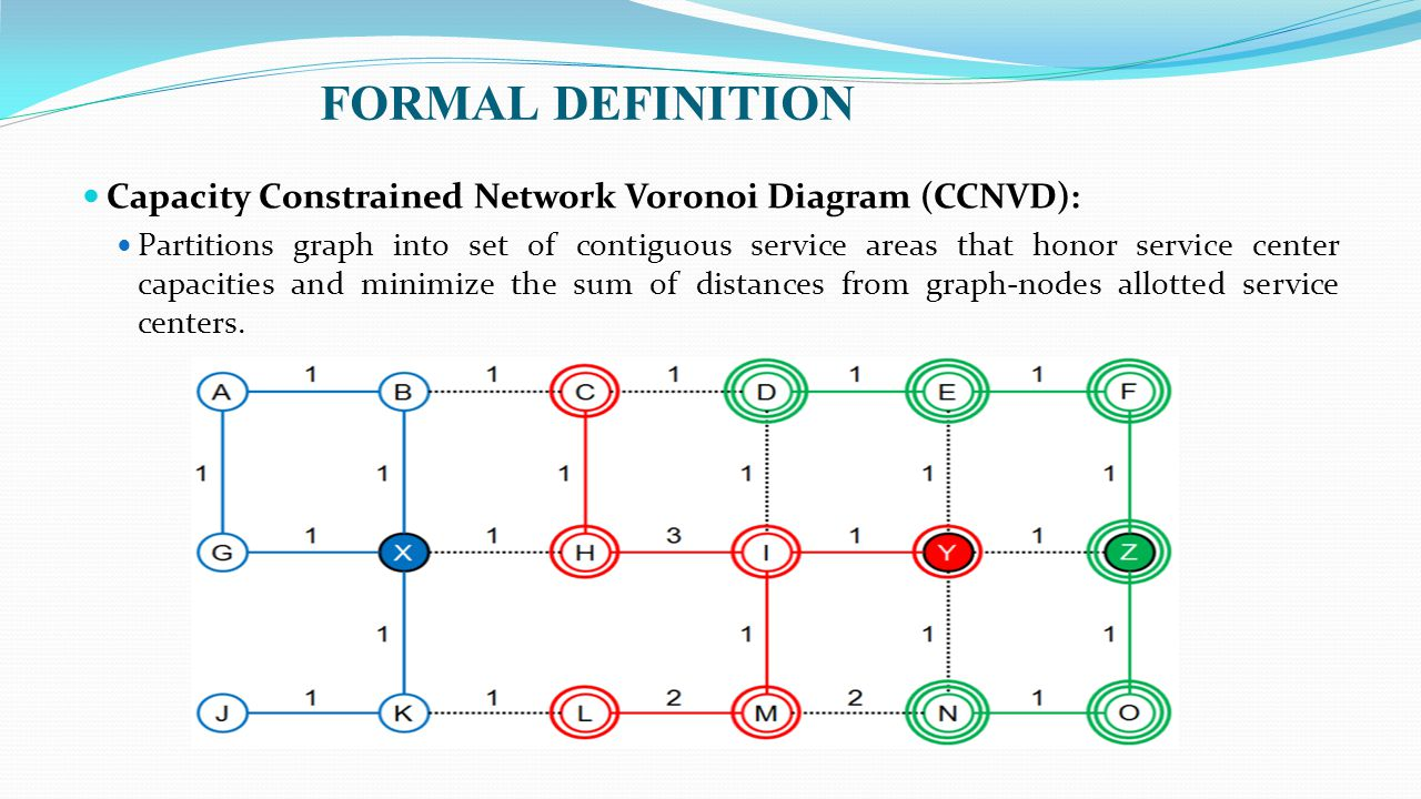 FORMAL DEFINITION Capacity Constrained Network Voronoi Diagram (CCNVD): Partitions graph into set of contiguous service areas that honor service cente