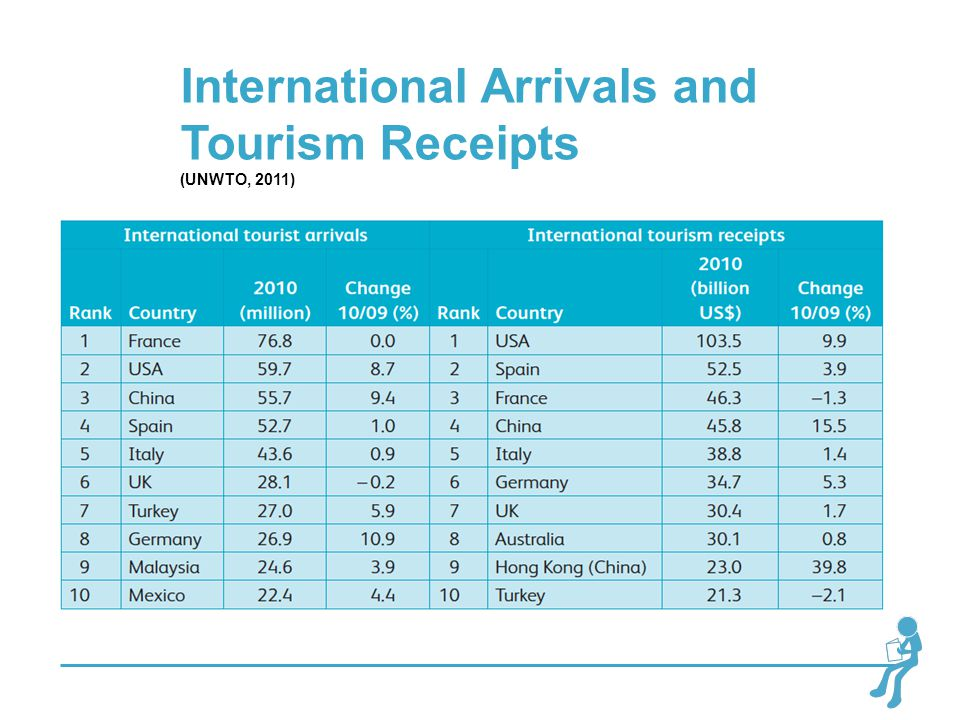 International Arrivals and Tourism Receipts (UNWTO, 2011)