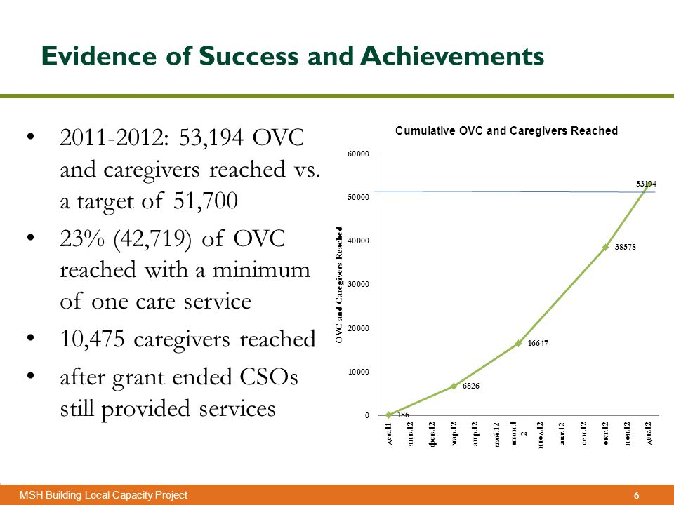 6 Management Sciences for Health MSH Building Local Capacity Project Evidence of Success and Achievements 2011-2012: 53,194 OVC and caregivers reached vs.