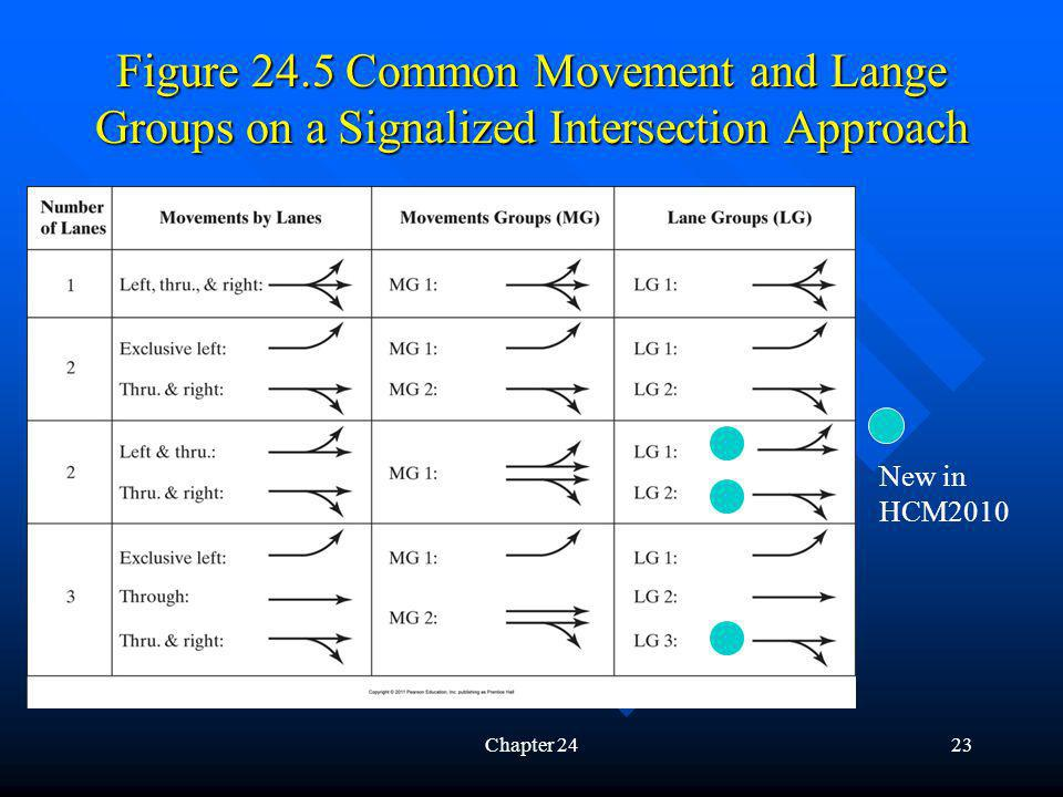 Figure 24.5 Common Movement and Lange Groups on a Signalized Intersection Approach Chapter 2423 New in HCM2010