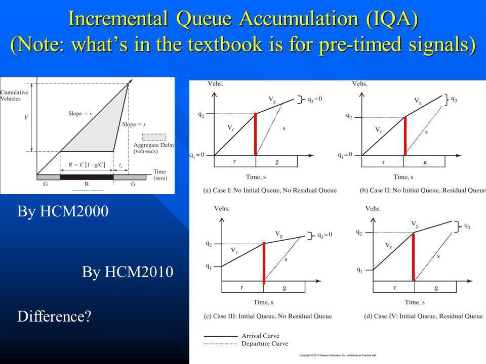 Incremental Queue Accumulation (IQA) (Note: whats in the textbook is for pre-timed signals) Chapter 2438 By HCM2000 By HCM2010 Difference?