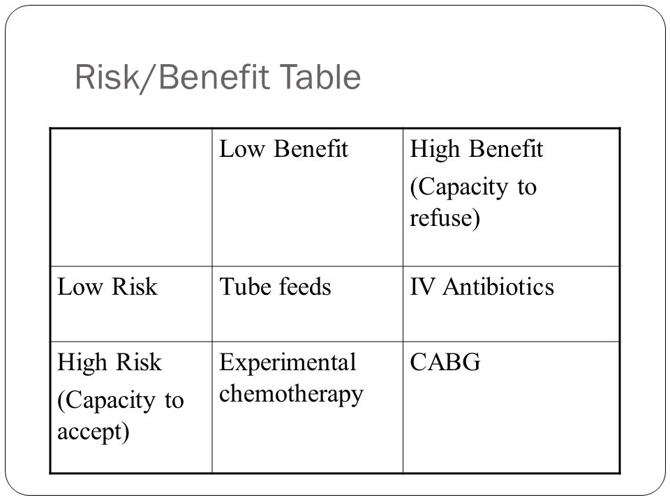 Risk/Benefit Table Low BenefitHigh Benefit (Capacity to refuse) Low RiskTube feedsIV Antibiotics High Risk (Capacity to accept) Experimental chemotherapy CABG