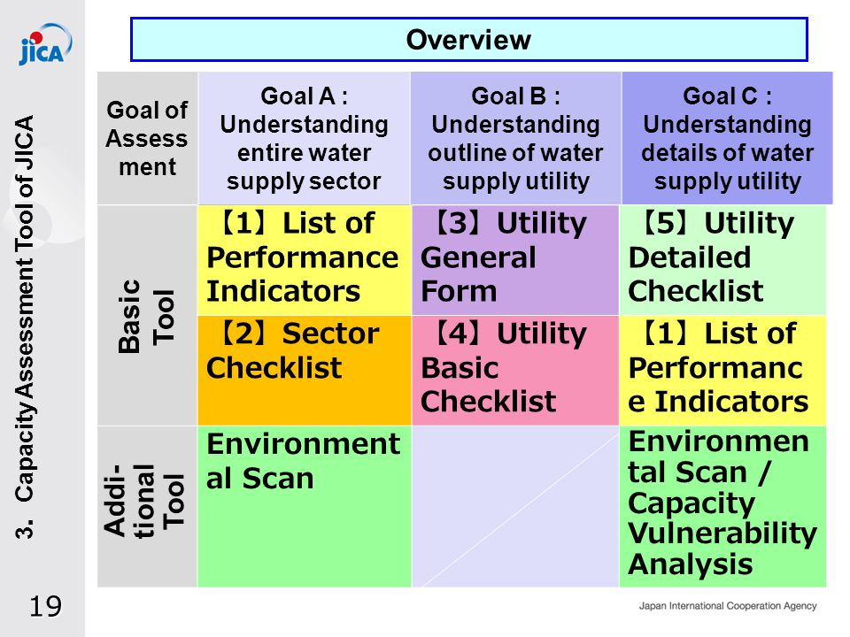 19 1 List of Performance Indicators 3 Utility General Form 5 Utility Detailed Checklist 2 Sector Checklist 4 Utility Basic Checklist 1 List of Performanc e Indicators Environment al Scan Environmen tal Scan / Capacity Vulnerability Analysis Goal of Assess ment Goal A : Understanding entire water supply sector Goal B : Understanding outline of water supply utility Goal C : Understanding details of water supply utility Basic Tool Addi- tional Tool Overview 3 Capacity Assessment Tool of JICA