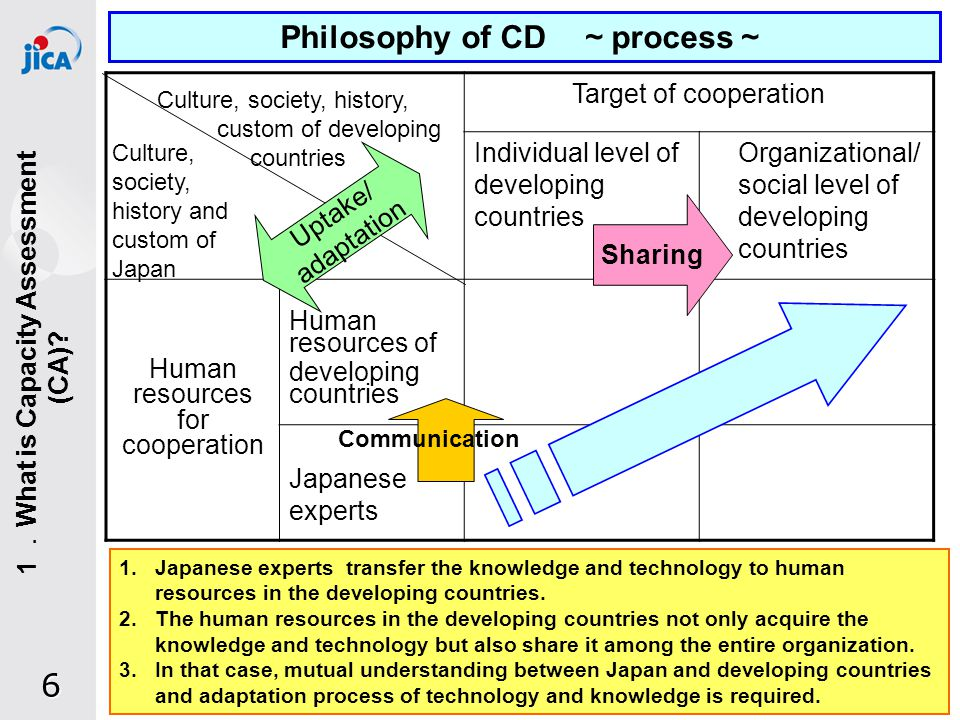 17 (4) Expanded scope of assessment target (3) Quantitative + Qualitative Quantitative Indicators Qualitative Questions Mutually complementary Analysis of core capacity Accessibility of the urban poor to water (5) Dialogue tool with the stakeholders in a developing country 2.Capacity Assessment in Urban Water Supply Approach by JICA