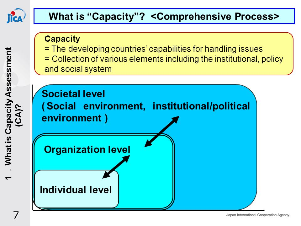 CategoryDefinitionAssessment Target Tech- nical Capacity Particular technical capabilities such as knowledge, skills and the tacit knowledge accumulated within the organization C/Ps knowledge and skills (Including other agencies ), knowledge within the organization, presence or absence of information sharing systems and their quality Core Capacity Management capability, will/attitude and leadership to handle issues proactively by utilizing technical capacity Organizations conduct and way of thinking (speed and efficiency of decision-making, degree of implementing, etc.), various organizational systems (Incentive system, personnel, management institutions, etc.) Enabling Environ- ment Conditions that make it possible for organization targeted to utilize capabilities to produce results Financial system Institutional environment, Human resources, Physical resources, Financial base, Social capital Perfor- mance Daily results generated by the entity of CD through enhancement of its capacity Emergence of results through efforts by organization (project planning and implementation performance, recipients satisfaction, etc.) Impact Problem solution which is gradually realized through the accumulation of results.