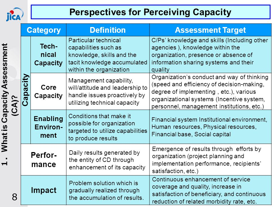 Over- all Expan- sion Rehabili- tation & Replacement Technical Aspects Non-technical Aspects Sector Approach 4.03.3 3.62.8 Improvement by Facility Investment Improvement by Capacity Development 3.53.2 Overall Level of the Water Utility 3.43.0 29 Q1: Long / Mid-term Plan Q2: Continuity of Supply Q3: Supply Coverage Q4: Supply over the Poor Q5: Surplus Capacity Q6: Civil Structures Q7: Trans.