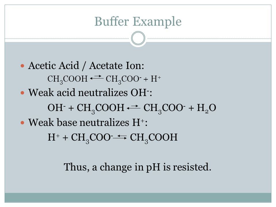 Buffer Example Acetic Acid / Acetate Ion: CH 3 COOH CH 3 COO - + H + Weak acid neutralizes OH - : OH - + CH 3 COOH CH 3 COO - + H 2 O Weak base neutralizes H + : H + + CH 3 COO - CH 3 COOH Thus, a change in pH is resisted.