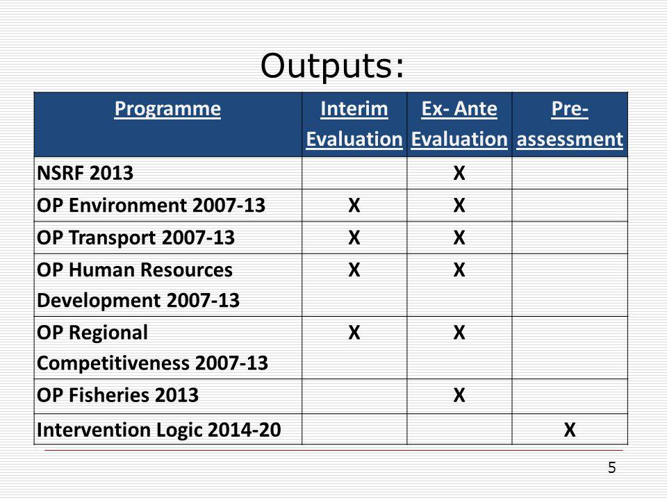 Outputs: 5 Programme Interim Evaluation Ex- Ante Evaluation Pre- assessment NSRF 2013X OP Environment 2007-13XX OP Transport 2007-13XX OP Human Resour