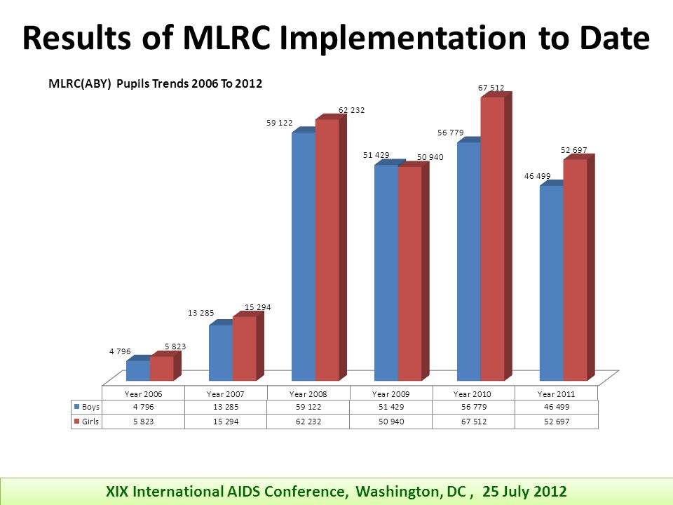 Results of MLRC Implementation to Date XIX International AIDS Conference, Washington, DC, 25 July 2012