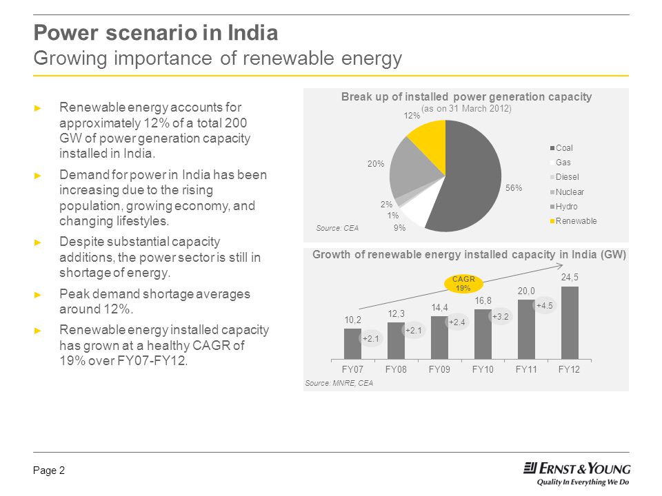 Page 3 Renewable energy: growth story Windthe mainstay of renewable energy in India Wind energy, with over 16 GW installed capacity, accounts for nearly 66% of the renewable energy installed in India.