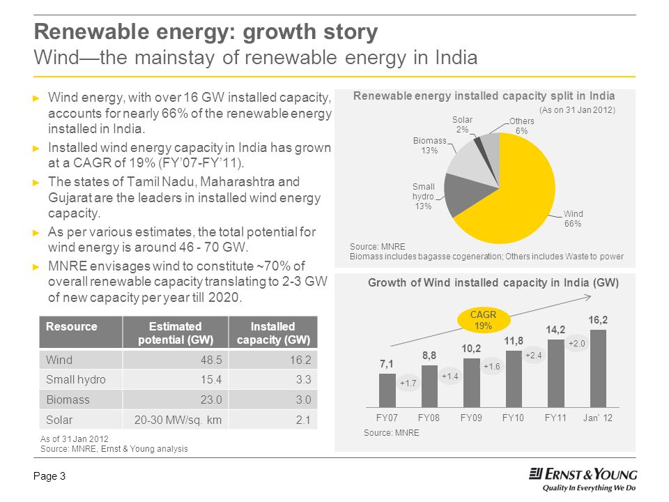 Page 4 Ernst & Young Renewable Energy Attractiveness Indices India is globally one of the most attractive destinations for wind energy Source: Ernst & Young Renewable Energy Attractiveness Index, February 2012 The Ernst & Young Renewable Energy Country Attractiveness Indices ranks renewable energy markets, their renewable energy infrastructure and suitability to various technologies.