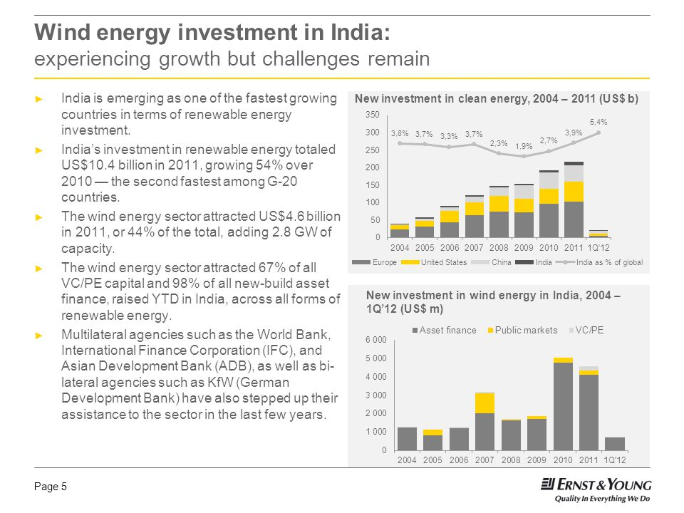 Page 5 Wind energy investment in India: experiencing growth but challenges remain India is emerging as one of the fastest growing countries in terms of renewable energy investment.