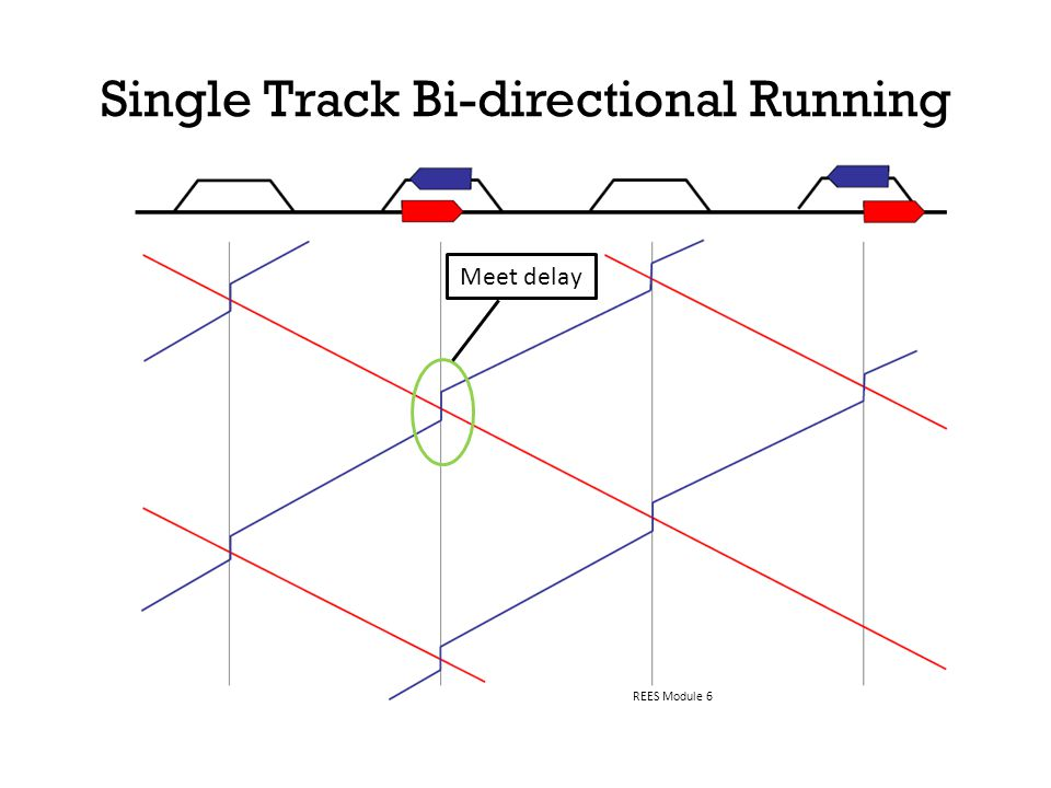 Single Track Bi-directional Running REES Module 6 Meet delay