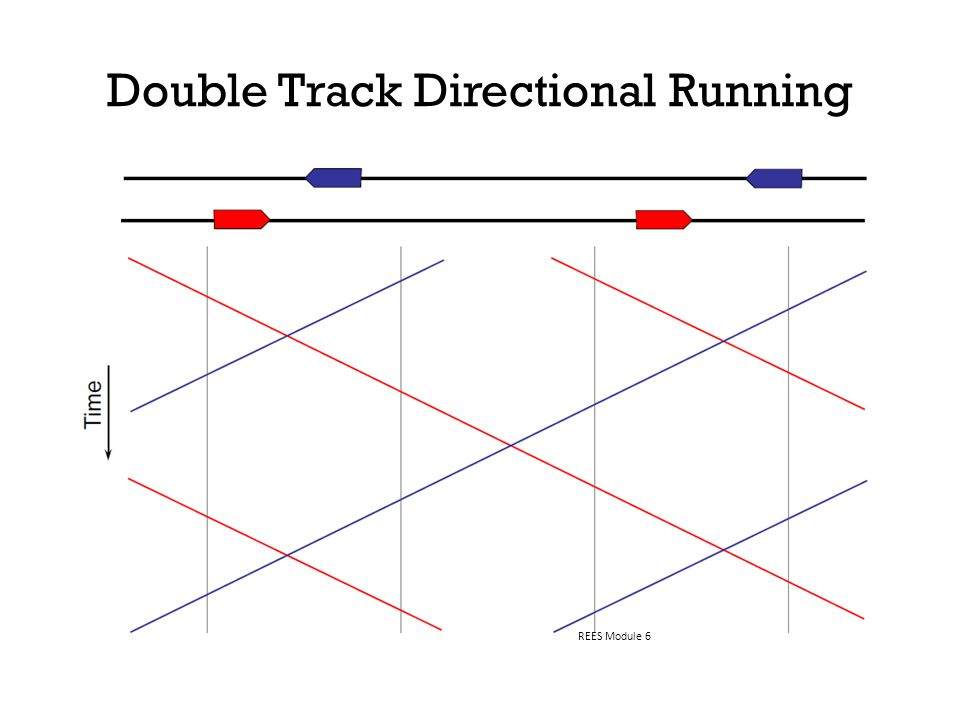 Double Track Directional Running REES Module 6