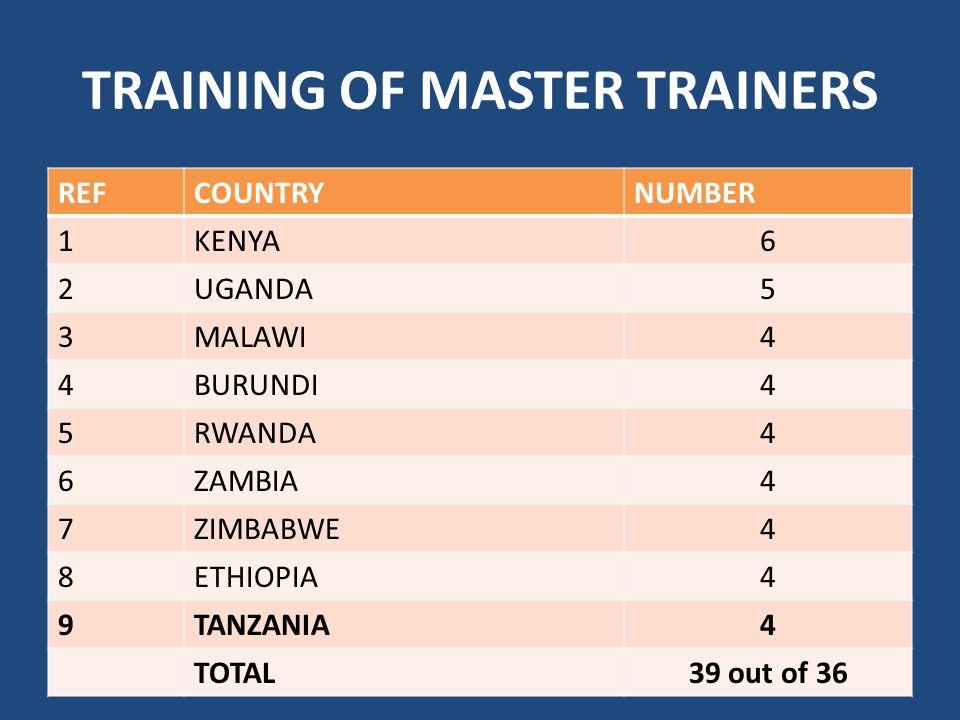 TRAINING OF MASTER TRAINERS REFCOUNTRYNUMBER 1KENYA6 2UGANDA5 3MALAWI4 4BURUNDI4 5RWANDA4 6ZAMBIA4 7ZIMBABWE4 8ETHIOPIA4 9TANZANIA4 TOTAL39 out of 36