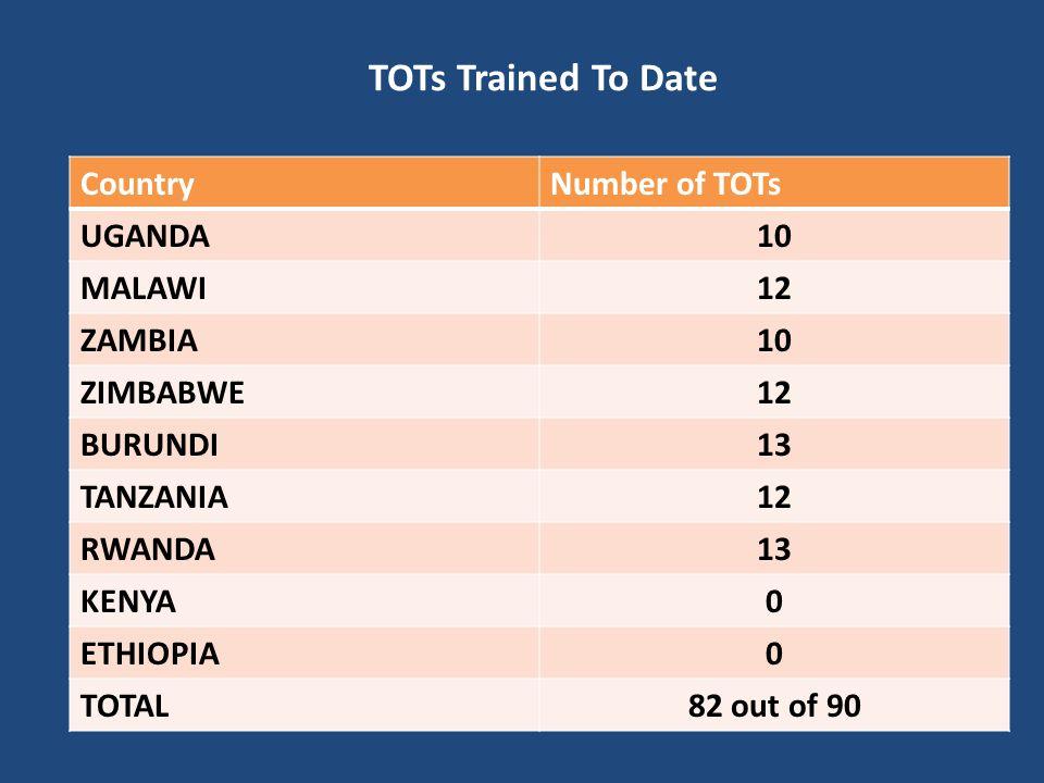 TOTs Trained To Date CountryNumber of TOTs UGANDA10 MALAWI12 ZAMBIA10 ZIMBABWE12 BURUNDI13 TANZANIA12 RWANDA13 KENYA0 ETHIOPIA0 TOTAL82 out of 90