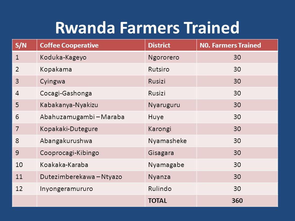 Rwanda Farmers Trained S/NCoffee CooperativeDistrictN0.